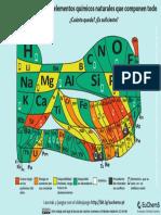 SPANISH Periodic Table Element Scarcity(6)