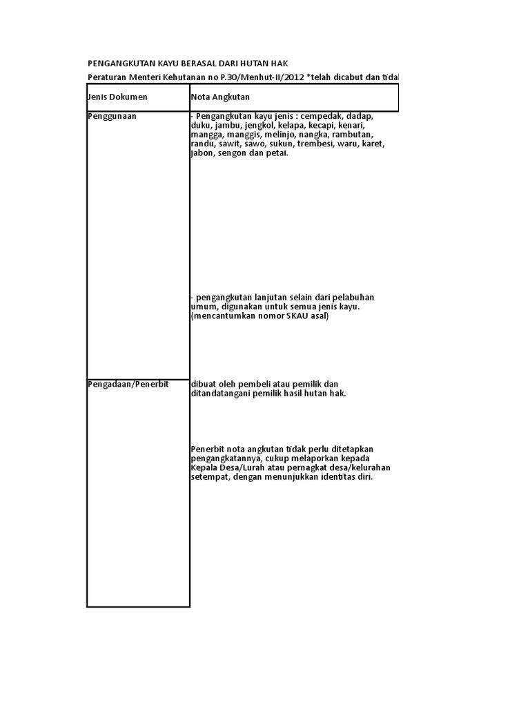 Resume Peraturan Pengangkutan Hasil Hutan Kayu