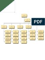 Organograma_SGP.pdf