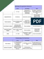 Endo Pathophysiology Tables