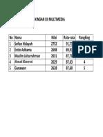 Daftar Nilai Prengkingan Xii Multimedia