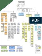 organigrama-minisdef.pdf