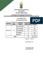 Data Daya Tampung Ppdb Sman 21 Gowa