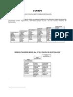 Lista de Verbos Para Formar Titulos y Obejetivo Generales y Especifico