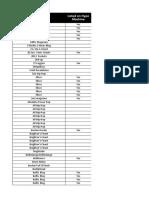 Blog Database