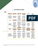 cuadrocomparativoideologias-100417154613-phpapp02.doc