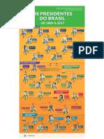 Presidentes do Brasil