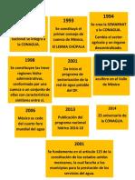 LINEA DE LTIEMPO.docx