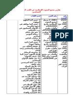 تقارير مجمع البحوث الإسلامية عن الكتب الخاصة بالإخوان المسلمين