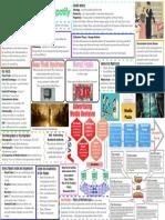Advertising Marketing Mindmap