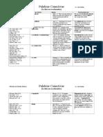 Lista de conectivos para el estudio de la biblia
