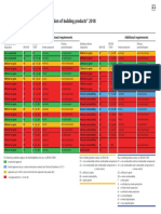 Fire prevention European classification of building products