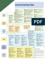 organismos-onu-infografia.pdf