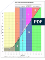 British Soil Classification Plasticity Chart