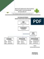 Struktur Organisasi Komite Keperawatan