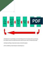 Strategic Rm Flowchart