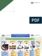 Lubricacion de algunos componentes Del Ford