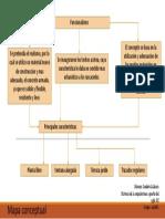 Funcionalismo Map