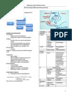 Module 4 Pharmacology