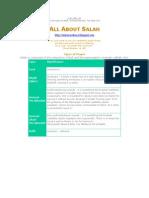 All About Salah Namaz