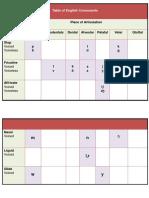 English Consonants Chart