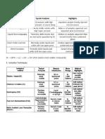 Comparison of MS Elements