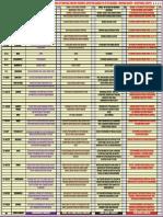 Bhagavad Gita Based Comparative Chart