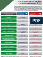 Comparação entre o governo do PSDB (1995-2002) e o governo do PT (2003-2010)