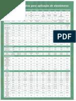 Tabela Elastômeros