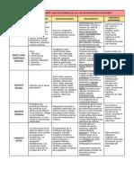 Resumen de patologias Brunner y Suddarth