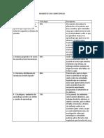 Diagnóstico de Competencias