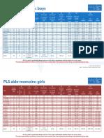 Topic 1 Resources PLS Aide Memoire Dec15