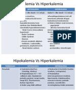 Hipokalemia vs Hiperkalemia