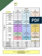 DVB-T2 Senderparameter
