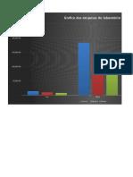 Gráfico Das Despesas Do Laboratório