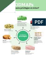 Nutrigraphics Fodmaps Aliments(1)