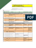 SPI Installation checklist