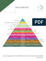 La Piramide Olfattiva.pdf