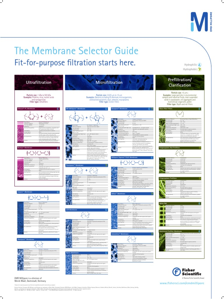 The Membrane Selector Guide  Millipore | Filtration | Cell
