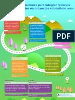 Infografía Orientaciones Para Integrar Recursos Digitales en Proyectos Educativos