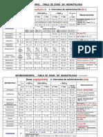 ANTIMICROBIANOS_TABLA DE DOSIS EN NEONATOLOGIA.pdf