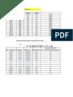 SCS Peak Discharge (Revised)
