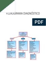 Flxograma de Dx de Anemia