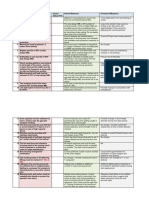 MEG GAP Analysis and Functional Reqment