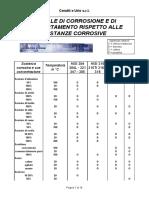 Tabella Di Corrosione.xls