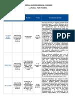 Criterios Jurisprudenciales Sobre La Fianza y La Prenda