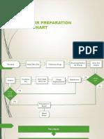 Cluster Report Preparation Flowchart