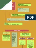 Primeros gobiernos patrios