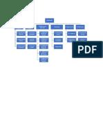Diagrama EDT Por Departamento