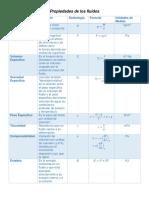 tabla propiedades.docx